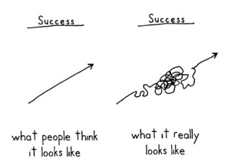 Straight line and Crooked Line - Road-to-Success